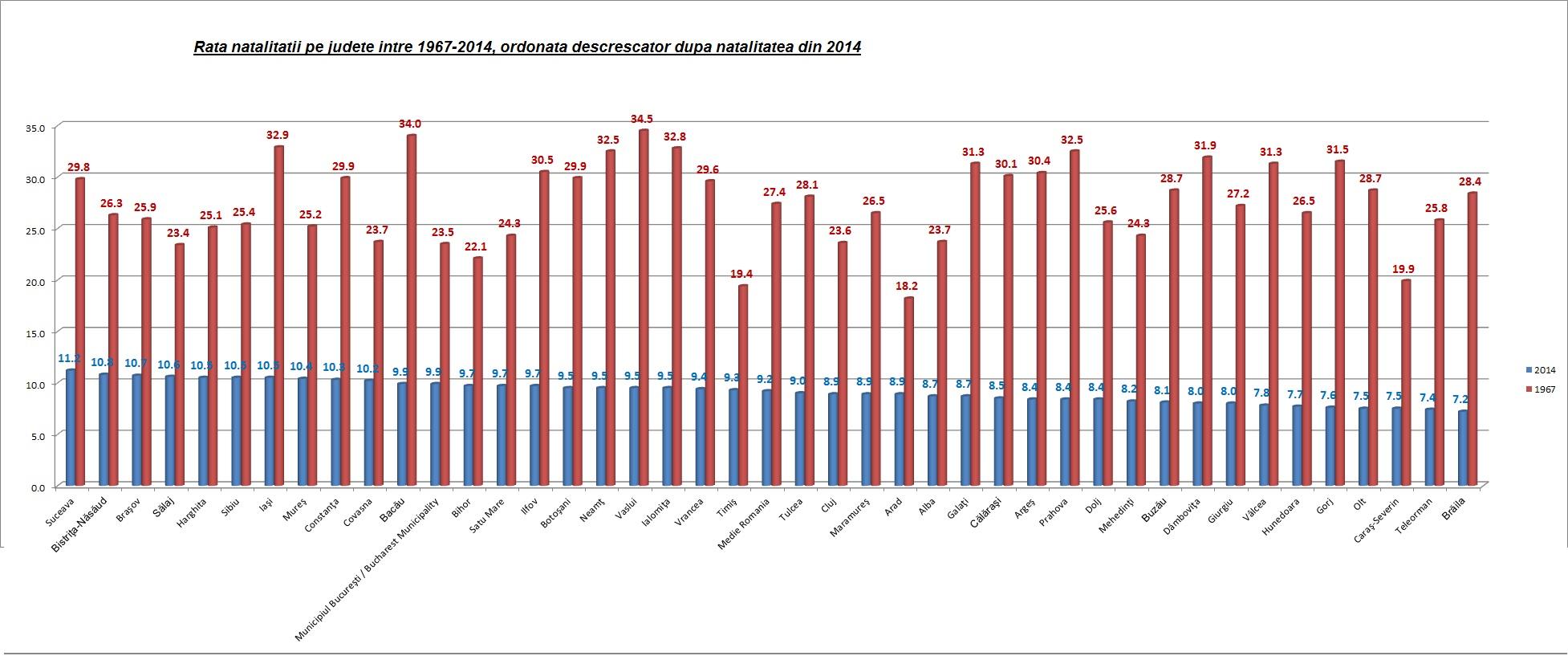 România trece într-un proces lent, dar continuu, de îmbătrânire demografică