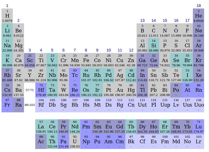 Istoria tabelului periodic - Wikipedia