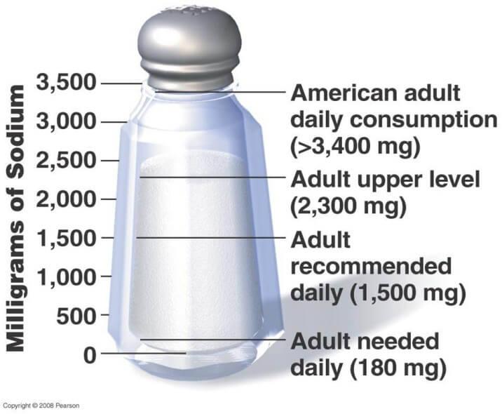 Teoria conspirației: frica de iod din sare