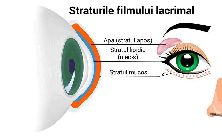apa afectează vederea vedere tabel cu dioptrii
