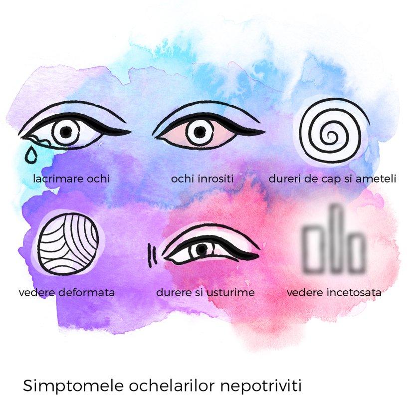 cum este corectă viziunea sau vederea