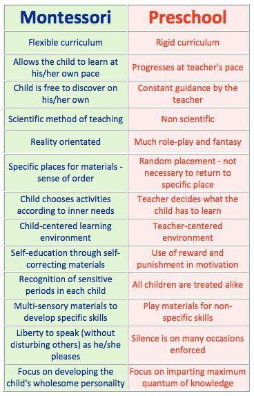 Cele mai importante principii in Montessori