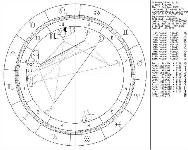 Astrologie: Mercur iti spune ce viziune intelectual-comunicationala ai asupra vietii! | Astrology