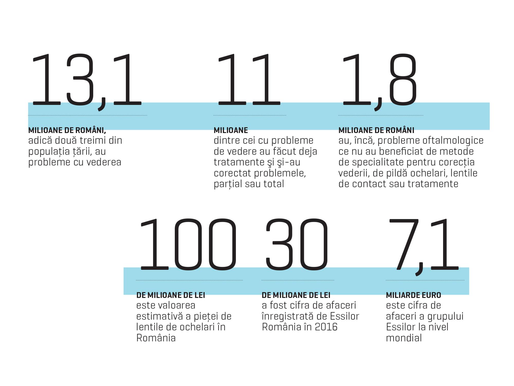 Vederea de 45 de ani se deteriorează rezultatele tabelului de testare a vederii