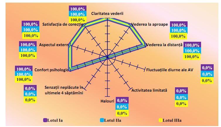 tratamentul miopiei pe o cotă minus 0 6 viziune