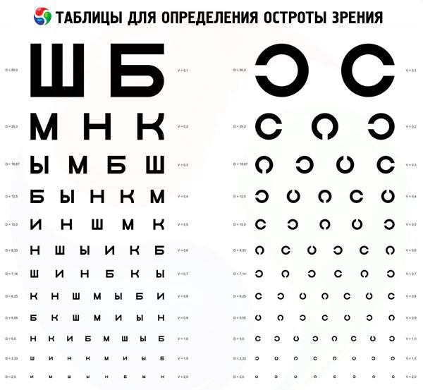 Sistem de acuitate vizuală