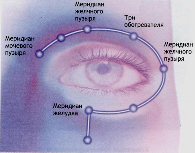 acupresiune pentru refacerea vederii