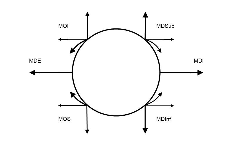 diagrama testelor oculare plasă pentru tratarea vederii