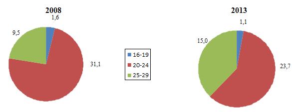 Dobânzi aproape de 0%. De ce preferă moldovenii depozitele la vedere?