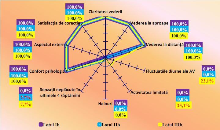 tratamentul miopiei pe o cotă care este indicatorul normal al vederii