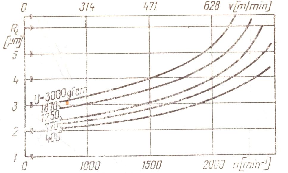 Sisteme de măsurare pentru axe cu turaţii mari, utilizate la prelucrările de precizie