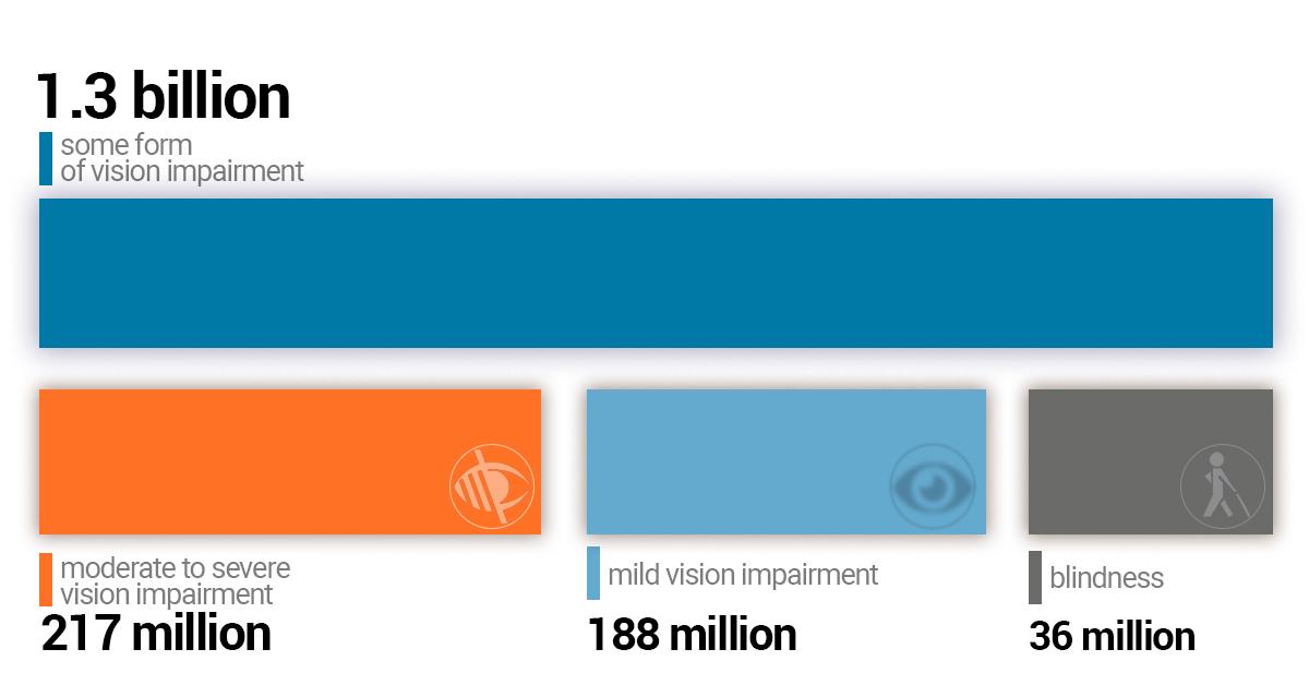 diagrama testelor oculare care este viziunea femeilor