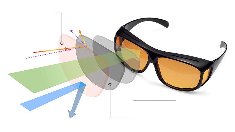 Acomodarea cu ochelarii de vedere