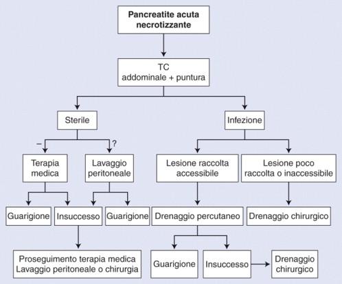 pancreatită vedere încețoșată
